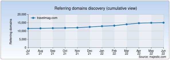 Referring domains for travelmag.com by Majestic Seo
