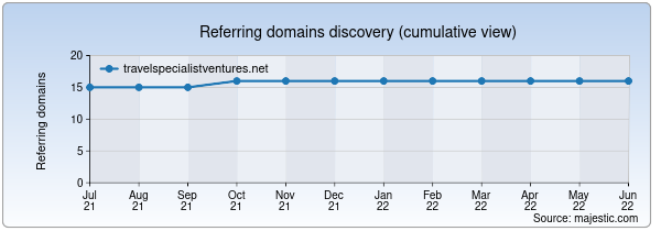 Referring domains for travelspecialistventures.net by Majestic Seo