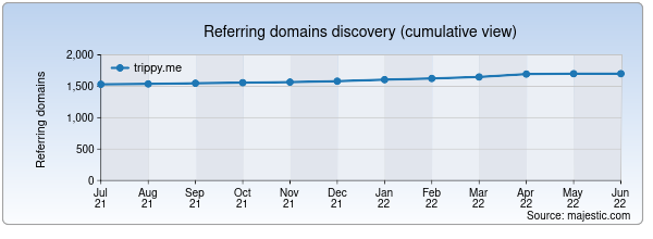 Referring domains for trippy.me by Majestic Seo