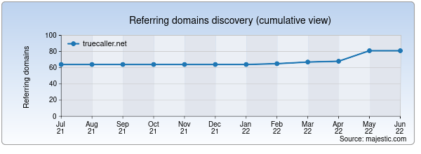Referring domains for truecaller.net by Majestic Seo