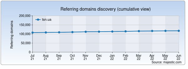 Referring domains for tsn.ua by Majestic Seo