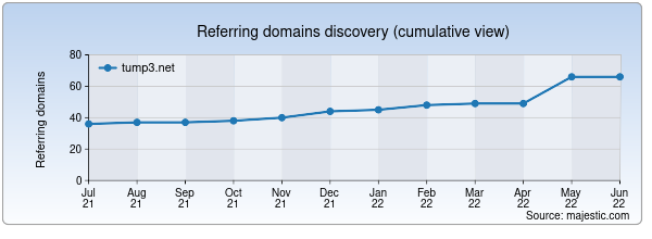 Referring domains for tump3.net by Majestic Seo
