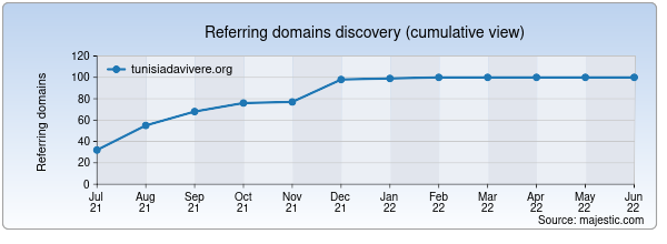 Referring domains for tunisiadavivere.org by Majestic Seo
