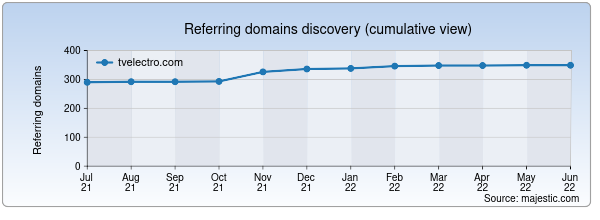 Referring domains for tvelectro.com by Majestic Seo