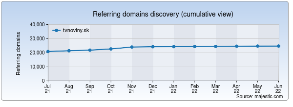 Referring domains for tvnoviny.sk by Majestic Seo