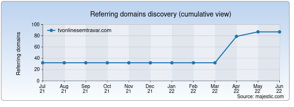 Referring domains for tvonlinesemtravar.com by Majestic Seo