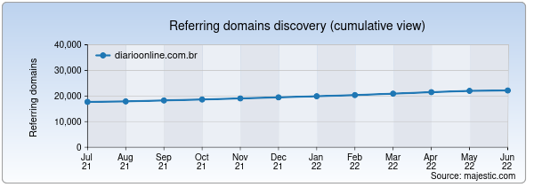 Referring domains for tvrba.diarioonline.com.br by Majestic Seo