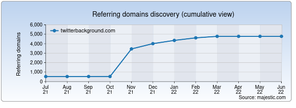 Referring domains for twitterbackground.com by Majestic Seo