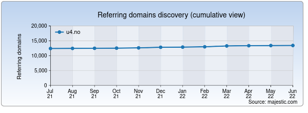 Referring domains for u4.no by Majestic Seo