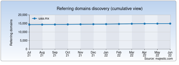 Referring domains for uaa.mx by Majestic Seo