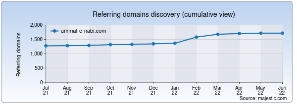Referring domains for ummat-e-nabi.com by Majestic Seo
