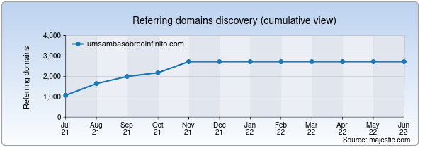 Referring domains for umsambasobreoinfinito.com by Majestic Seo