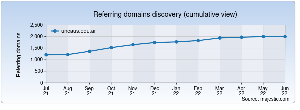 Referring domains for uncaus.edu.ar by Majestic Seo