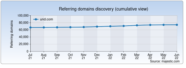 Referring domains for und.com by Majestic Seo