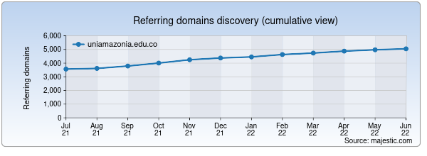 Referring domains for uniamazonia.edu.co by Majestic Seo