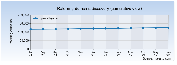 Referring domains for upworthy.com by Majestic Seo