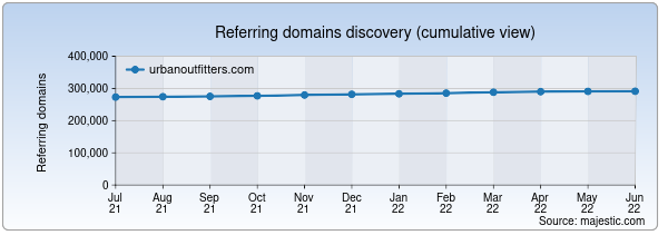 Referring domains for urbanoutfitters.com by Majestic Seo