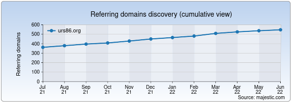 Referring domains for urs86.org by Majestic Seo