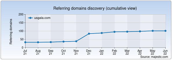 Referring domains for usgala.com by Majestic Seo