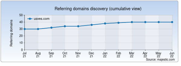 Referring domains for usves.com by Majestic Seo