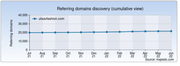 Referring domains for utsavfashion.com by Majestic Seo