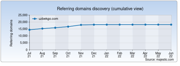 Referring domains for uzbekgo.com by Majestic Seo