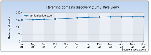 Referring domains for verticalbuilders.com by Majestic Seo