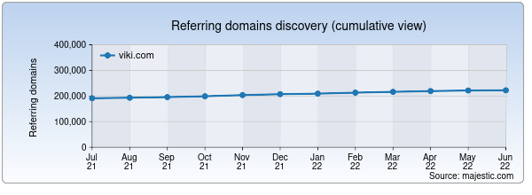 Referring domains for viki.com by Majestic Seo
