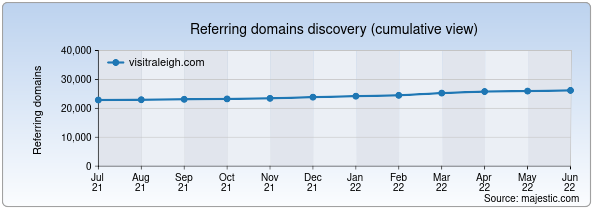 Referring domains for visitraleigh.com by Majestic Seo