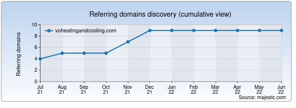 Referring domains for voheatingandcooling.com by Majestic Seo