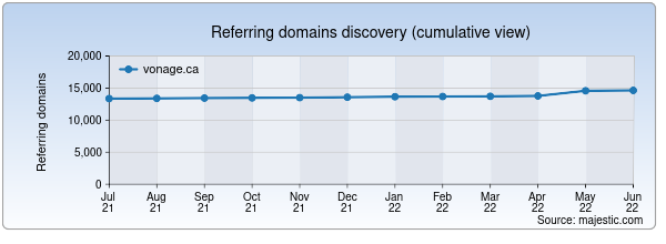 Referring domains for vonage.ca by Majestic Seo