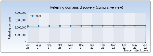 Referring domains for warning.or.kr by Majestic Seo