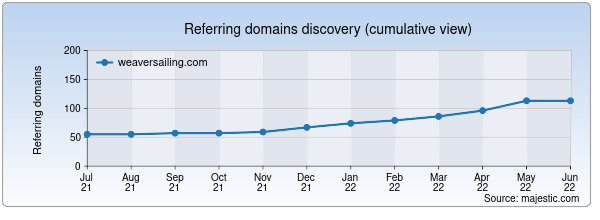 Referring domains for weaversailing.com by Majestic Seo