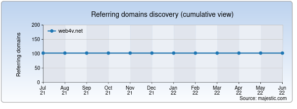 Referring domains for web4v.net by Majestic Seo