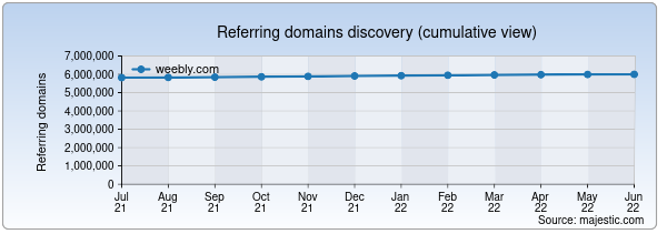 Referring domains for weebly.com by Majestic Seo