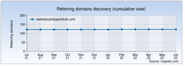 Referring domains for weeklycashpaycheck.com by Majestic Seo