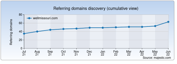 Referring domains for wellmissouri.com by Majestic Seo