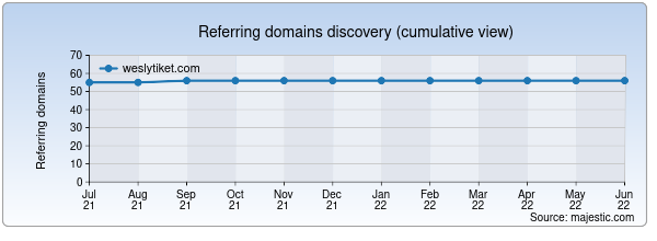 Referring domains for weslytiket.com by Majestic Seo