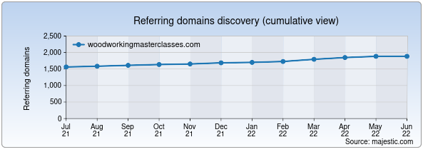 Referring domains for woodworkingmasterclasses.com by Majestic Seo