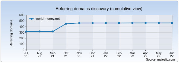 Referring domains for world-money.net by Majestic Seo