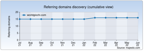 Referring domains for worldgiochi.com by Majestic Seo