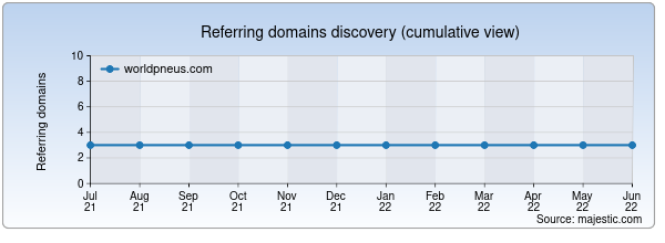Referring domains for worldpneus.com by Majestic Seo