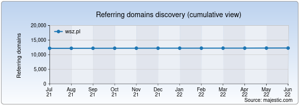 Referring domains for wsz.pl by Majestic Seo