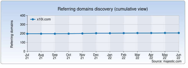Referring domains for x10i.com by Majestic Seo
