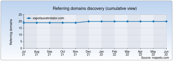 Referring domains for xapofaucetrotator.com by Majestic Seo
