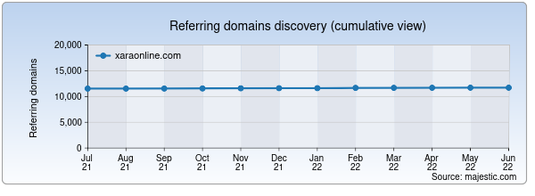 Referring domains for xaraonline.com by Majestic Seo
