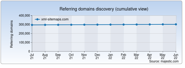 Referring domains for xml-sitemaps.com by Majestic Seo