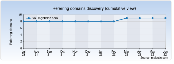 Referring domains for xn--mgb0dbz.com by Majestic Seo
