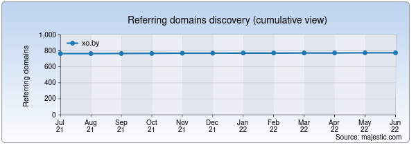 Referring domains for xo.by by Majestic Seo