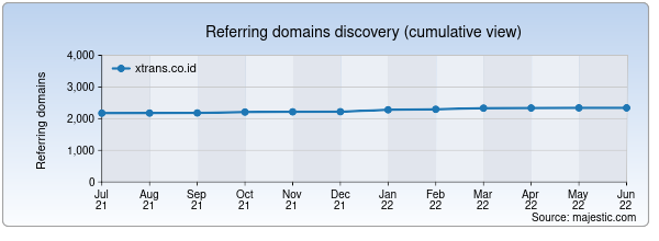 Referring domains for xtrans.co.id by Majestic Seo